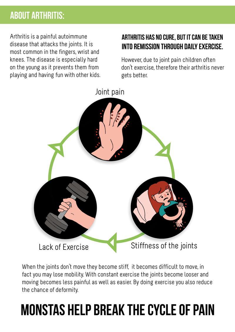 The problem with Juvenile Arthritis