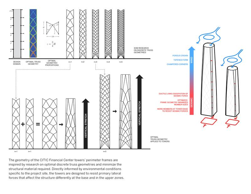 Diagrams of CITIC FInancial Center towers' perimeter frames optimized truss geometries.  Diagram © Skidmore, Owings & Merrill LLP , 2015. All rights reserved.
