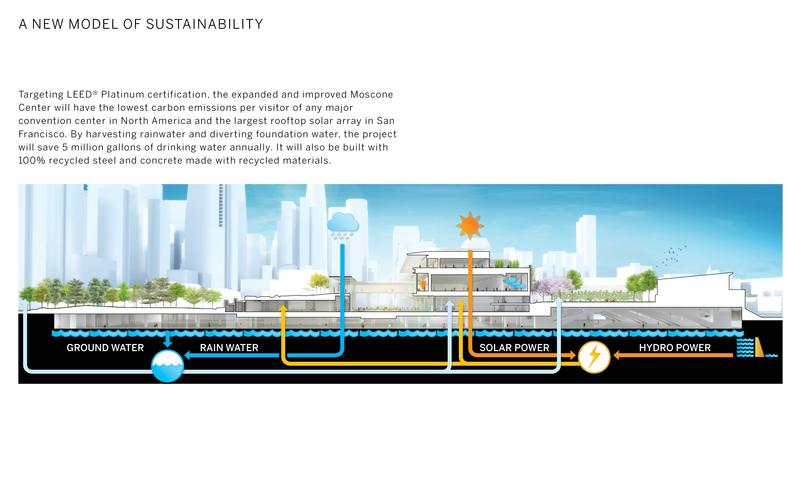Sustainable design integration diagram. Diagram © Skidmore, Owings & Merrill LLP, 2015. All rights reserved.
